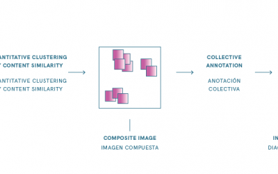 Visual Methodologies for Networked Images
