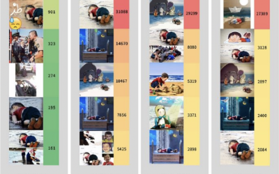 'Writing' oneself into tragedy:  Visual user practices and spectatorship of the Alan Kurdi images on Instagram